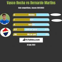 Vasco Rocha vs Bernardo Martins h2h player stats