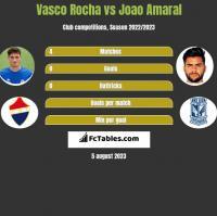 Vasco Rocha vs Joao Amaral h2h player stats