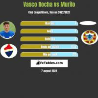 Vasco Rocha vs Murilo h2h player stats