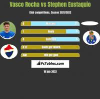 Vasco Rocha vs Stephen Eustaquio h2h player stats