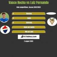Vasco Rocha vs Luiz Fernando h2h player stats