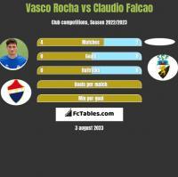 Vasco Rocha vs Claudio Falcao h2h player stats