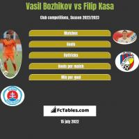 Vasil Bozhikov vs Filip Kasa h2h player stats