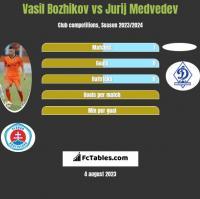 Vasil Bozhikov vs Jurij Medvedev h2h player stats