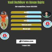 Vasil Bozhikov vs Kenan Bajric h2h player stats