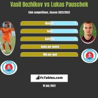 Vasil Bozhikov vs Lukas Pauschek h2h player stats