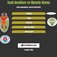 Vasil Bozhikov vs Myenty Abena h2h player stats
