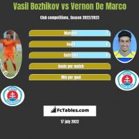 Vasil Bozhikov vs Vernon De Marco h2h player stats