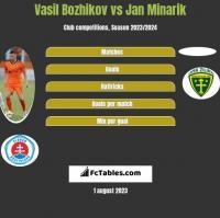 Vasil Bozhikov vs Jan Minarik h2h player stats