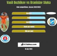 Vasil Bozhikov vs Branislav Sluka h2h player stats
