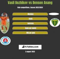 Vasil Bozhikov vs Benson Anang h2h player stats