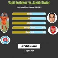 Vasil Bozhikov vs Jakub Kiwior h2h player stats