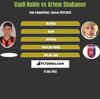 Vasil Kobin vs Artem Shabanov h2h player stats