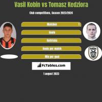 Vasil Kobin vs Tomasz Kedziora h2h player stats