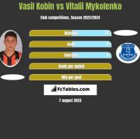 Vasil Kobin vs Vitalii Mykolenko h2h player stats
