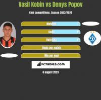 Vasil Kobin vs Denys Popov h2h player stats
