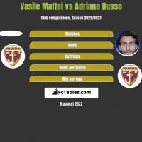 Vasile Maftei vs Adriano Russo h2h player stats