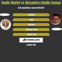 Vasile Maftei vs Alexandru Catalin Coman h2h player stats