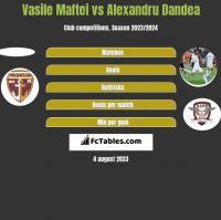 Vasile Maftei vs Alexandru Dandea h2h player stats