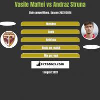 Vasile Maftei vs Andraz Struna h2h player stats