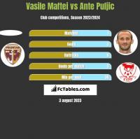 Vasile Maftei vs Ante Puljic h2h player stats