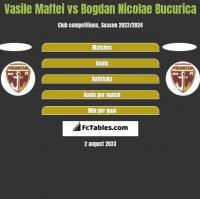 Vasile Maftei vs Bogdan Nicolae Bucurica h2h player stats