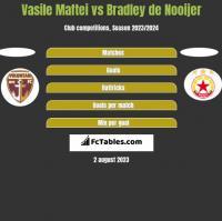 Vasile Maftei vs Bradley de Nooijer h2h player stats