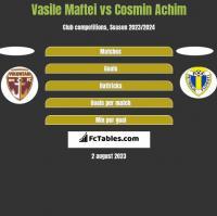 Vasile Maftei vs Cosmin Achim h2h player stats