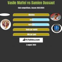 Vasile Maftei vs Damien Dussaut h2h player stats