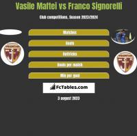 Vasile Maftei vs Franco Signorelli h2h player stats