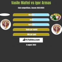 Vasile Maftei vs Igor Armas h2h player stats