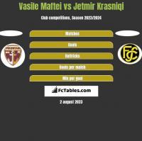 Vasile Maftei vs Jetmir Krasniqi h2h player stats