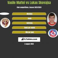 Vasile Maftei vs Lukas Skovajsa h2h player stats