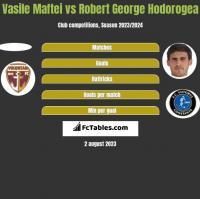 Vasile Maftei vs Robert George Hodorogea h2h player stats