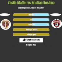 Vasile Maftei vs Kristian Kostrna h2h player stats