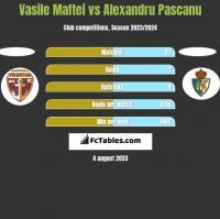 Vasile Maftei vs Alexandru Pascanu h2h player stats