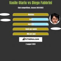 Vasile Olariu vs Diego Fabbrini h2h player stats