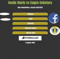 Vasile Olariu vs Eugen Cebotaru h2h player stats