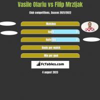 Vasile Olariu vs Filip Mrzljak h2h player stats