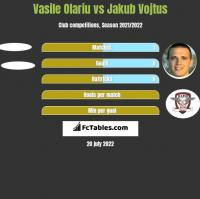 Vasile Olariu vs Jakub Vojtus h2h player stats