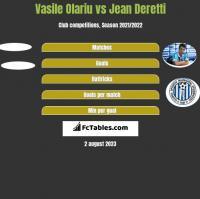 Vasile Olariu vs Jean Deretti h2h player stats