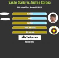 Vasile Olariu vs Andrea Cordea h2h player stats