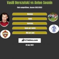 Vasili Berezutski vs Anton Sosnin h2h player stats