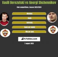 Vasili Berezutski vs Georgi Shchennikov h2h player stats
