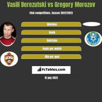 Vasili Berezutski vs Gregory Morozov h2h player stats
