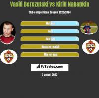 Vasili Berezutski vs Kirill Nababkin h2h player stats