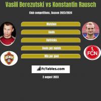 Vasili Berezutski vs Konstantin Rausch h2h player stats