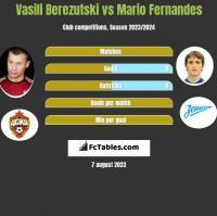 Vasili Berezutski vs Mario Fernandes h2h player stats