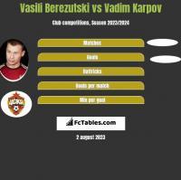 Vasili Berezutski vs Vadim Karpov h2h player stats