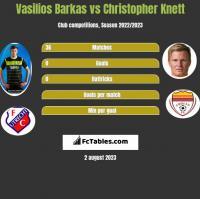 Vasilios Barkas vs Christopher Knett h2h player stats